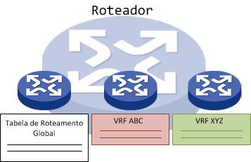VRF Comware