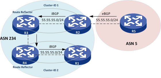 Router Reflector cluster id HP