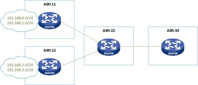 BGP Aggregation