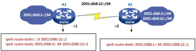 Comware - Rota Estática IPv6