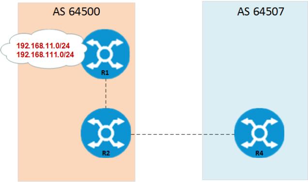 Comware - BGP Community