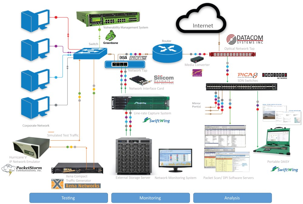 medium resolution of network connectivity devices operate at the physical layer of the open systems interconnection reference model osi model the osi model describes how