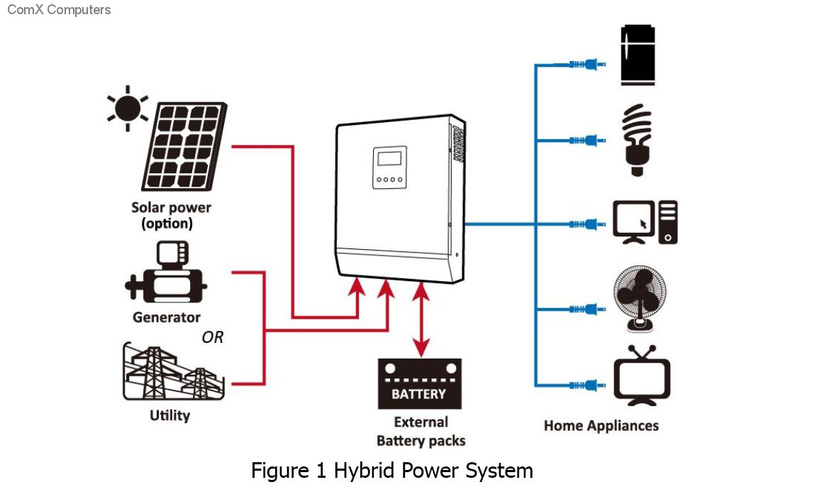 Specification sheet: RCT-AXPERT 5K RCT 5000VA/ 4000W Inverter