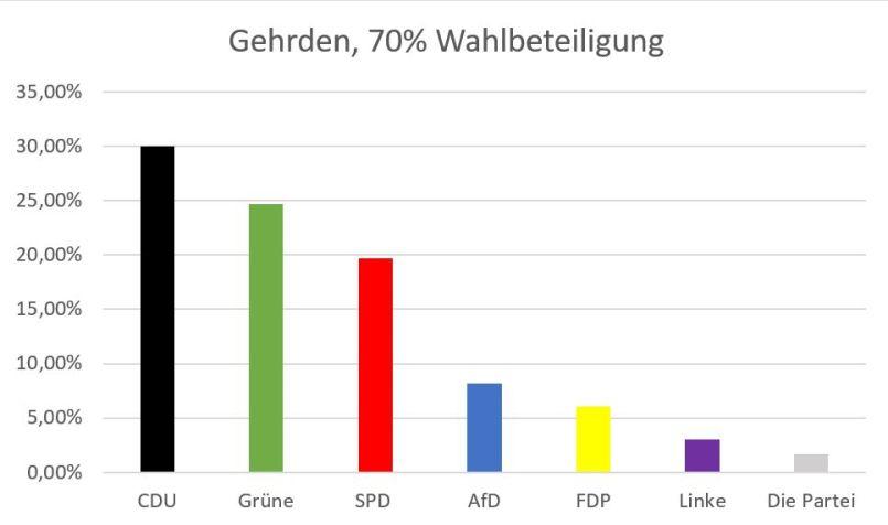 https://i0.wp.com/www.con-nect.de/fileadmin/Redaktion/WAHLEN/2019-05-26-europawahl/2019-europawahl-gehrden.jpg?resize=805%2C476&ssl=1