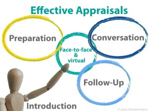 Can annual appraisals be enjoyable? Part I
