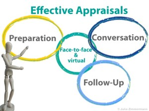 Can annual appraisals be enjoyable? Part II