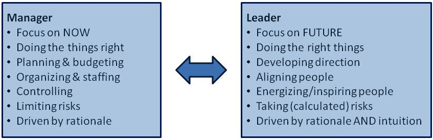 Manager vs Leader