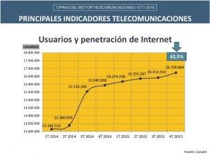 Lamina-Cifras-2015-Internet