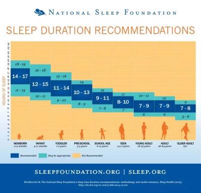 Schlaftabelle der National Sleep Foundation
