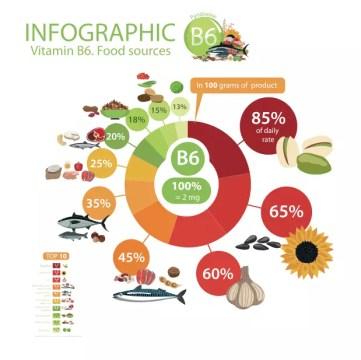 Eine Infographik, die zeigt, in welchen Lebensmitteln sich Vitamin B6 befindet