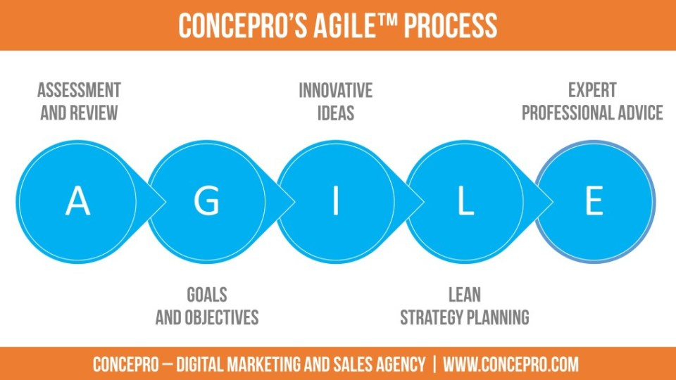 concepro-consulting-agile-process