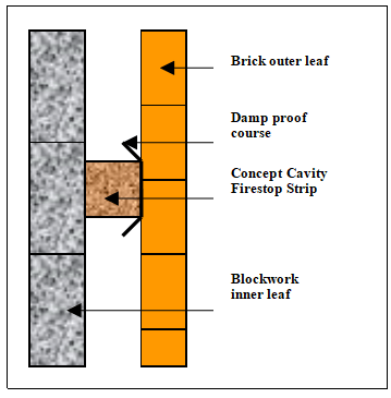 firestop slab concept conversions