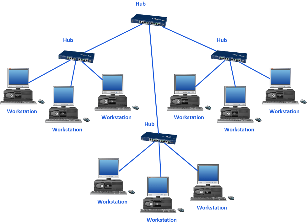 Star Network Topology Hybrid Network Topology Fully Connected