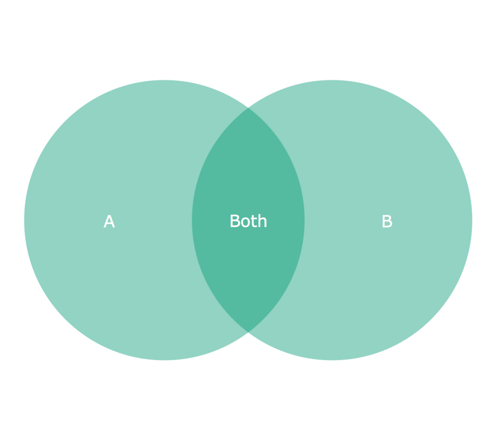 medium resolution of on this example you can see the intersections of 2 sets a and b venn diagrams are widely used in mathematics logic statistics marketing sociology etc
