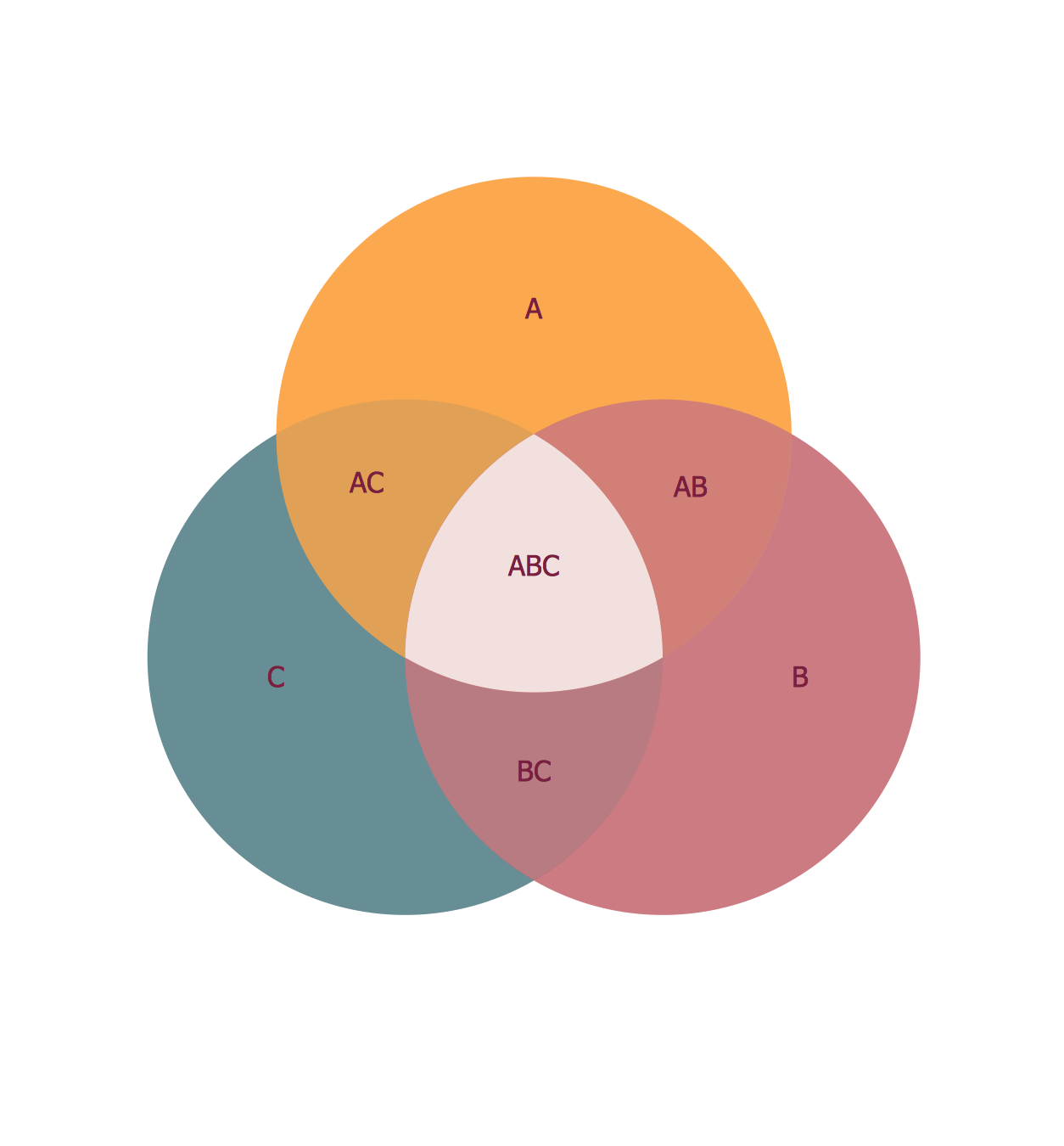 3 Circle Venn Venn Diagram Template Venn S Construction