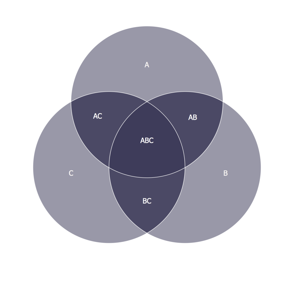 medium resolution of 3 circle venn diagram venn diagram example