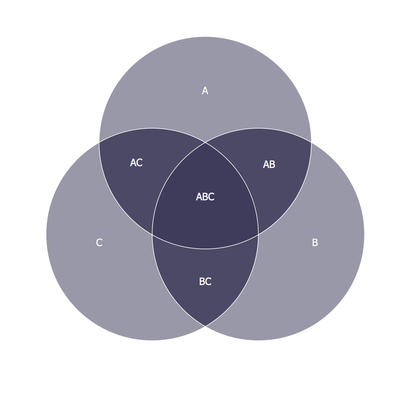 hight resolution of 3 circle venn diagram venn diagram example