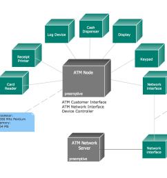 uml deployment diagram [ 1414 x 994 Pixel ]