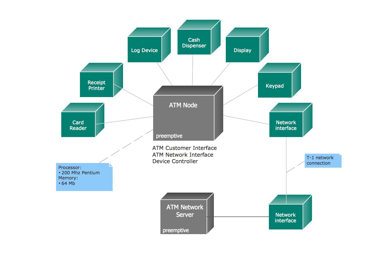 hight resolution of uml deployment diagram