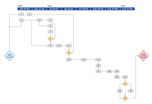 small resolution of activity network diagram method