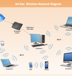 ad hoc wireless network diagram  [ 1105 x 785 Pixel ]