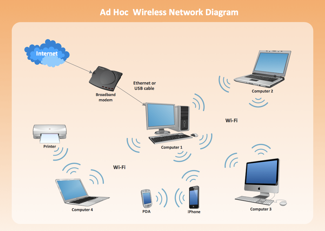 hight resolution of ad hoc wireless network diagram