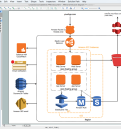 amazon web services diagrams diagramming tool for architecture [ 1301 x 938 Pixel ]