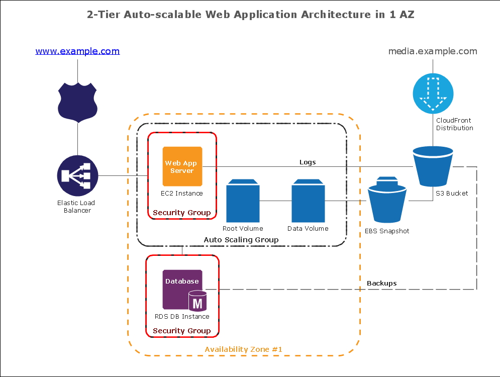 How To Create Diagrams For Amazon Web Services Architecture