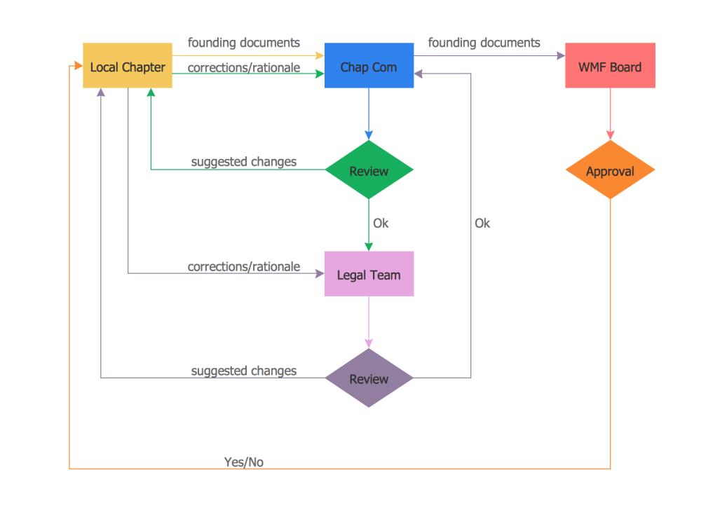 medium resolution of process flow chart examplesprocess flow diagram and process flow chart 6
