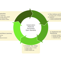 3 Arrow Circle Diagram Centurylink Dsl Wiring Cycle Template Www Toyskids Co Pie Chart Examples And Templates Ai Infographic