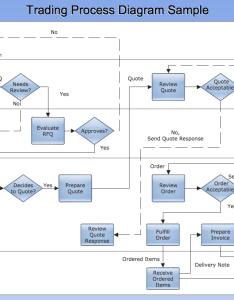 Vertical cross functional flowchart also process rh conceptdraw