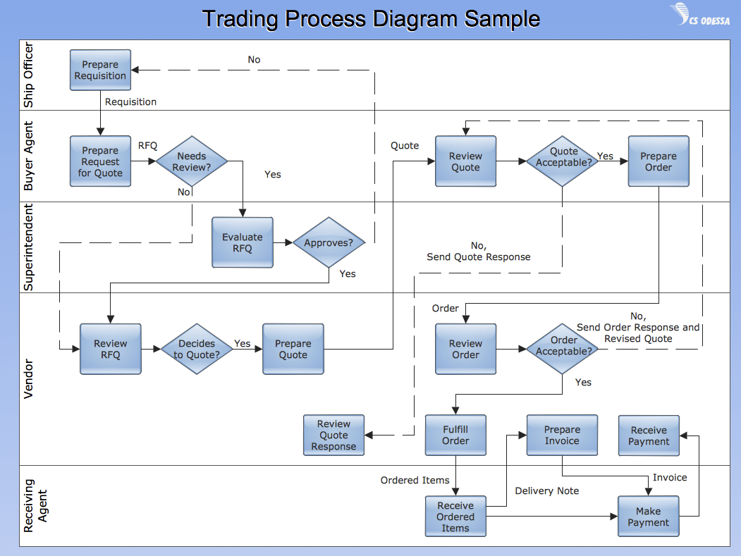 hight resolution of cross functional flow chart trading process diagram