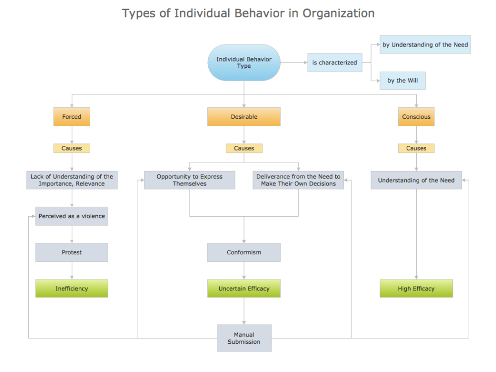medium resolution of block diagram types of individual behavior in organization