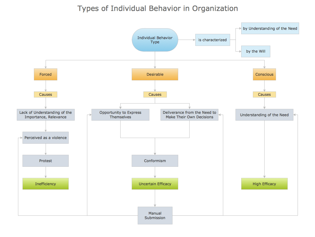 hight resolution of block diagram types of individual behavior in organization