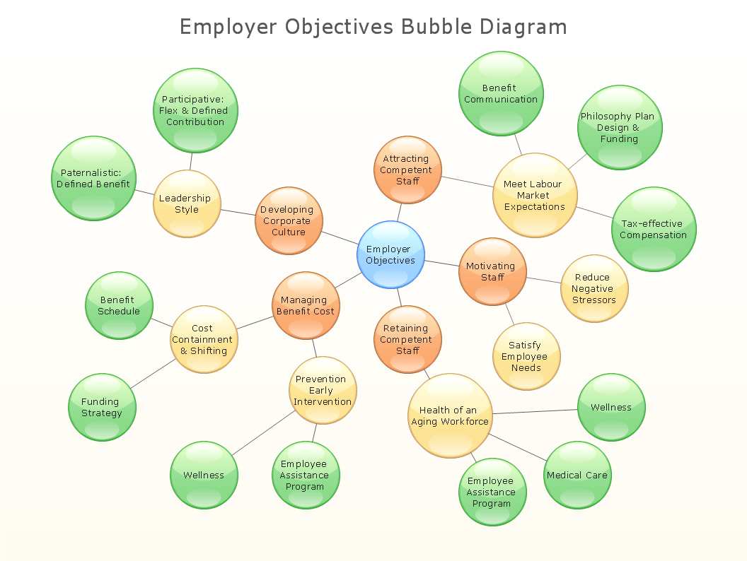 museum bubble diagram landscape onan generator transfer switch wiring diagrams in design with conceptdraw pro