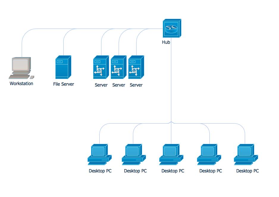 Bus Network Topology Hybrid Network Topology Tree Network