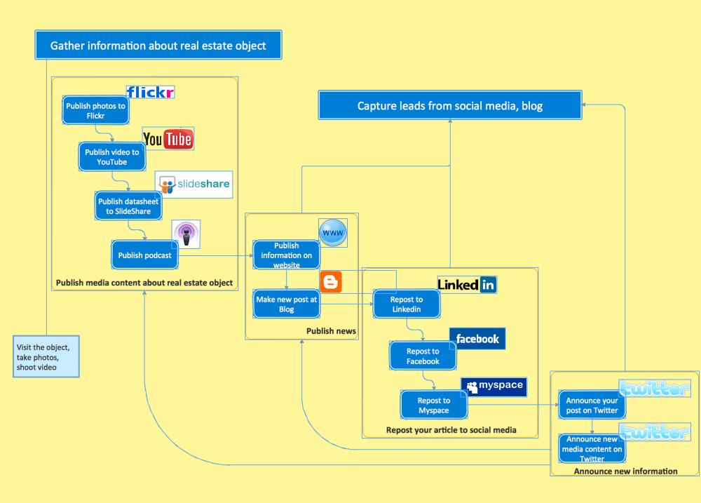 medium resolution of business diagram software