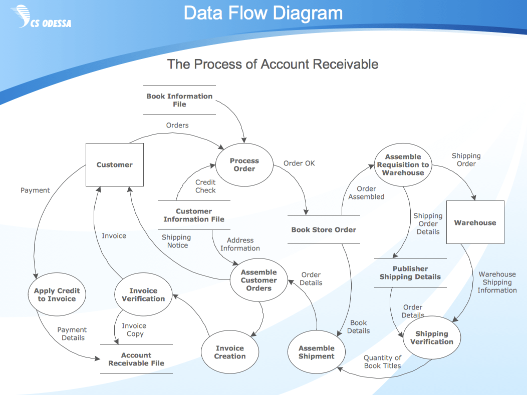 hight resolution of business process diagram example data flow diagram