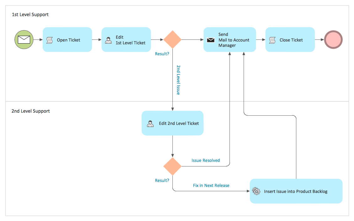 business process model pie chart generator business reengineering business process diagrams bpmn 2 business process modelhtml - Bpmn Chart