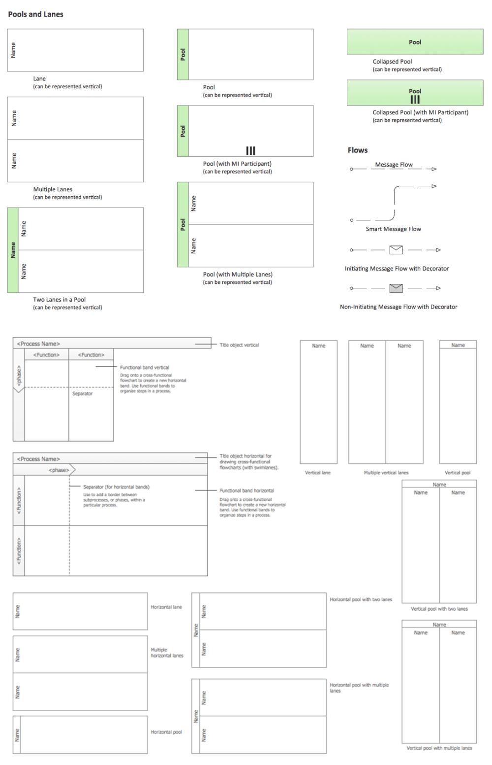medium resolution of business process elements swimlanes
