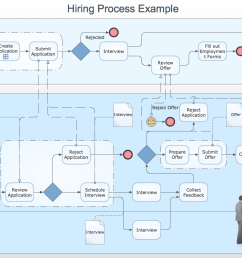 business process swim lane diagram hiring work process example [ 1050 x 790 Pixel ]