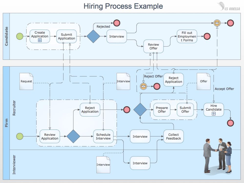 medium resolution of business process diagrams swim lane diagram hiring process example