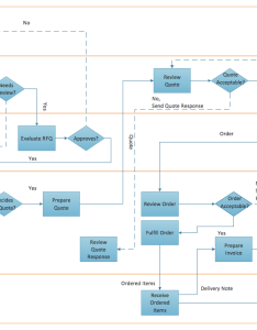 Flow chart creator also create flowcharts  diagrams colored rh conceptdraw