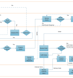 flow chart creator create flowcharts diagrams colored flowchart symbols business process modeling [ 1090 x 770 Pixel ]