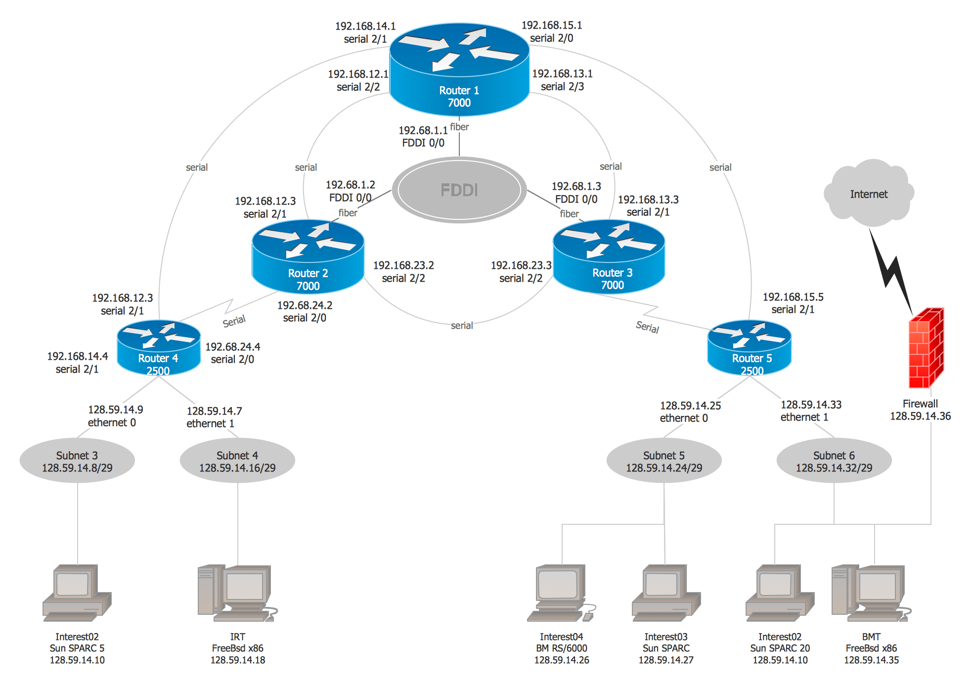 Network Diagram Examples Free Examples Of Network Diagram WAN