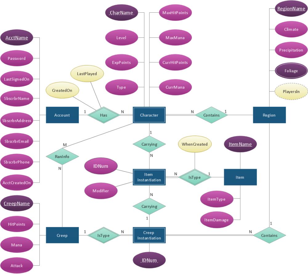 medium resolution of conceptdraw diagram er diagram tool