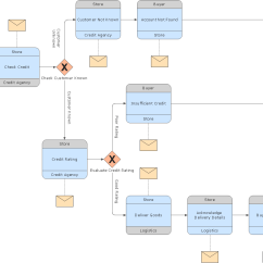 Diagram Example Business Process Modeling Notation Ocean Food Chain Template Choreography Model Bpmn 2 0 Logistics