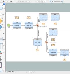 choreography model diagram bpmn 2 0 purchasing process choreography diagram [ 1500 x 938 Pixel ]