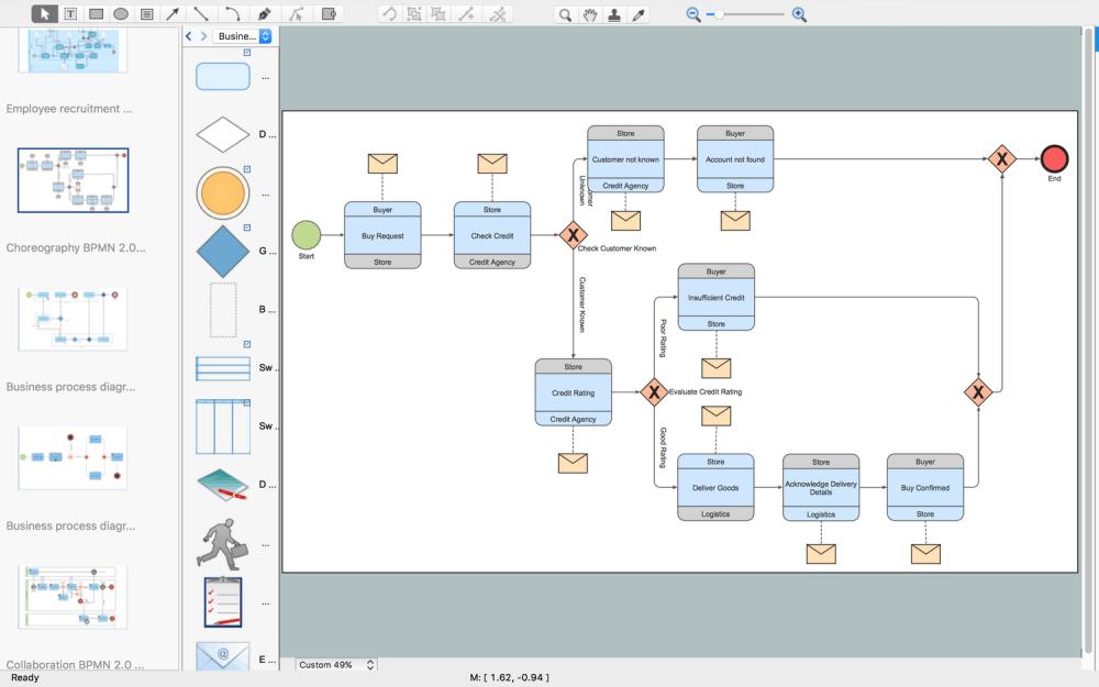 medium resolution of choreography model diagram bpmn 2 0 purchasing process choreography diagram