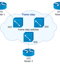 cisco network icons on the frame relay diagram [ 954 x 825 Pixel ]
